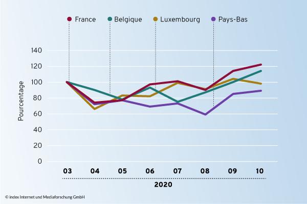 Offres d'emploi en Belgique, aux Pays-Bas, en France et au Luxembourg (indexés)