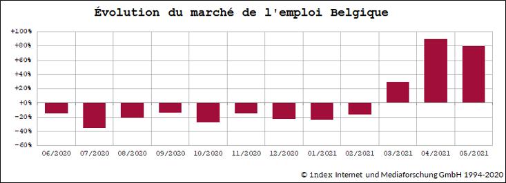 emploi march belgique