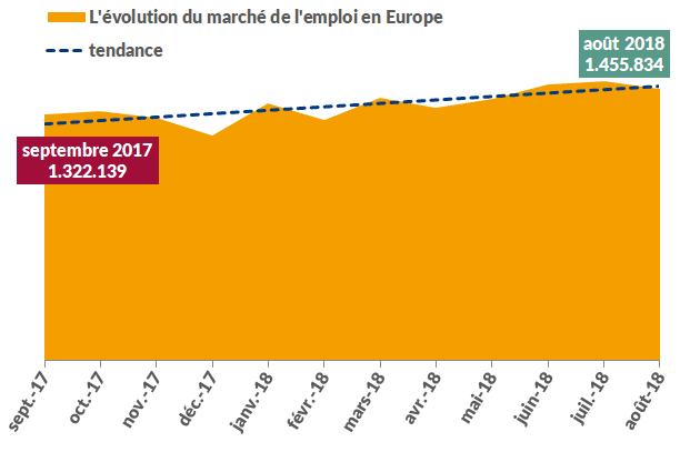L'évolution du marché de l'emploi septembre 2017 - 2018
