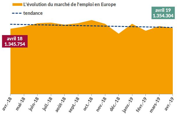 Stellenmarkt_Europa_FR_April_2019