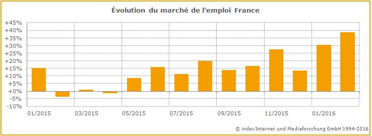 Évolution du marché de l'emploi France