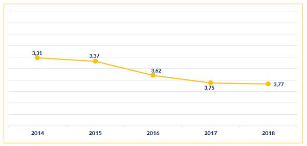 Niveau de satisfaction par rapport au nombre de candidatures reçues Belgique