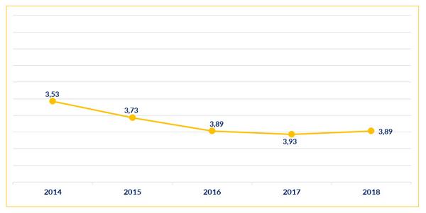 Niveau de satisfaction par rapport au nombre de candidatures reçues France