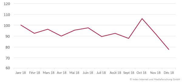 Évolution du marché de l'emploi en 2018 Belgique