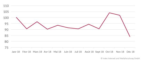 Évolution du marché de l'emploi en 2018 Suisse