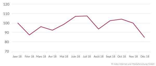 Évolution du marché de l'emploi en 2018 France