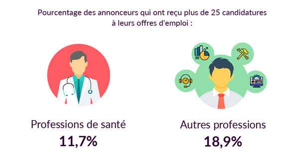 Les professions de santé comparées aux autres professions