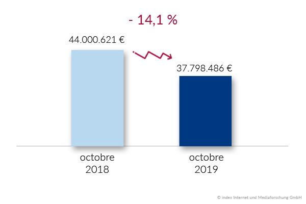 budget du recrutement belgique