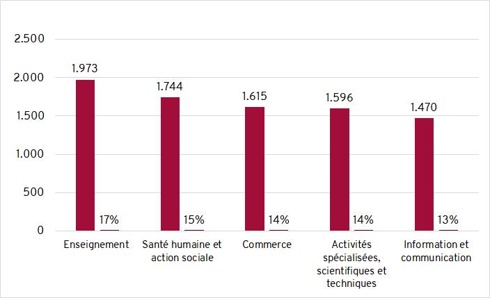 secteur d'activité dominant Belgique