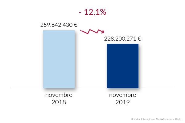 budget de recrutement France